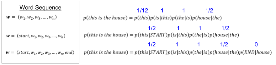 Language Models_ Sentence Estimation (1)