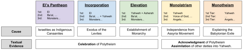 Monotheism_ Five Stages (2)