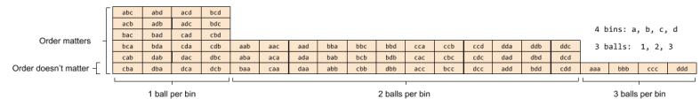Combinatorics_ Rosetta Stone (4, 3)