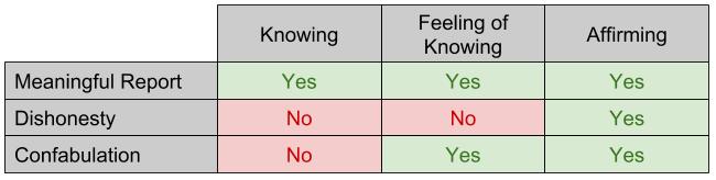 Confabulation_ Comparing to Dishonesty (1)