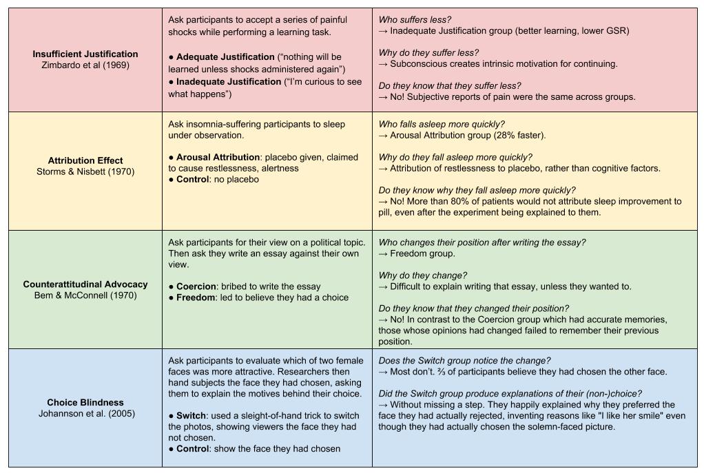 Confabulation_ Evidence Overview