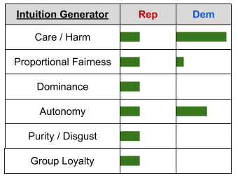 moral foundations_ social matrices by political party (2)