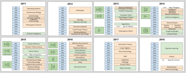 Research Timeline_ Intellectual History