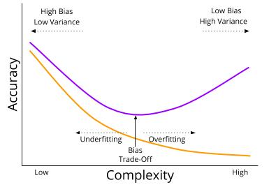 BiasVariance_ Complexity vs Accuracy Graph
